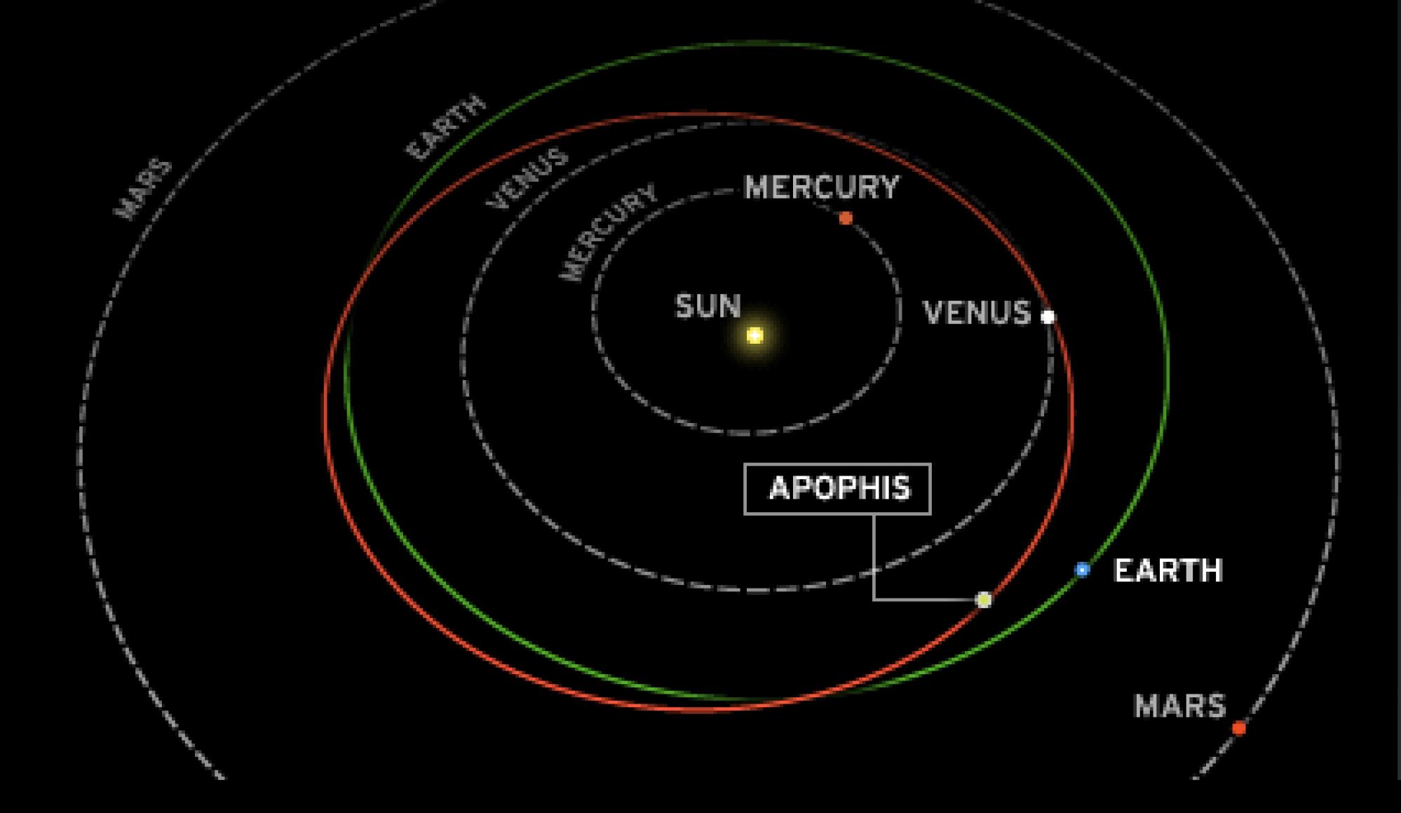 How Big is Apophis  Universe Today